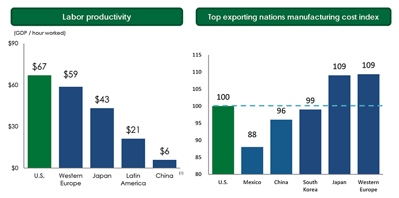 HCAC III - Labor Productivity & Top Exporting Nations Manufacturing Cost Index
